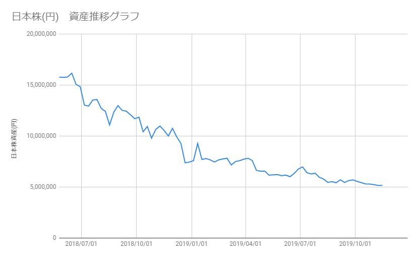 20191115_日本株資産推移