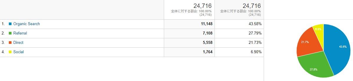 ブログ運営報告_10月流入元
