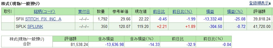 20191115_米国株SBI証券評価損益