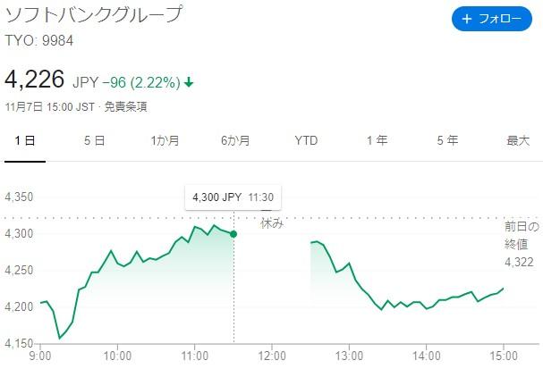 SBG決算明けチャート