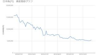 20191129_日本株資産推移