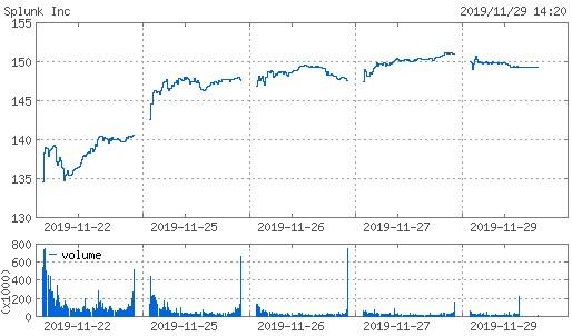 20191129_splk株価週間チャート