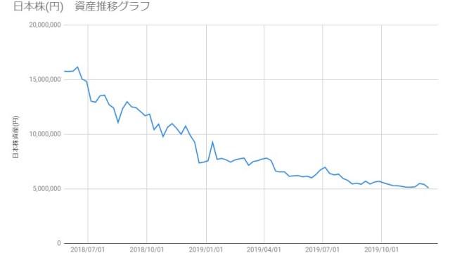 20191213_日本株資産推移