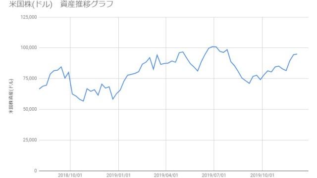 20191206_米国株資産推移