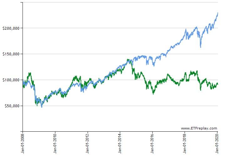 SPX-VDE長期チャート