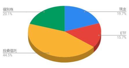 定年の個別株と投資信託とETFの割合