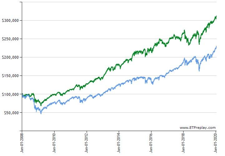 SPX-VDC長期チャート