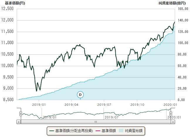 emaxis-slim-全世界株式チャート