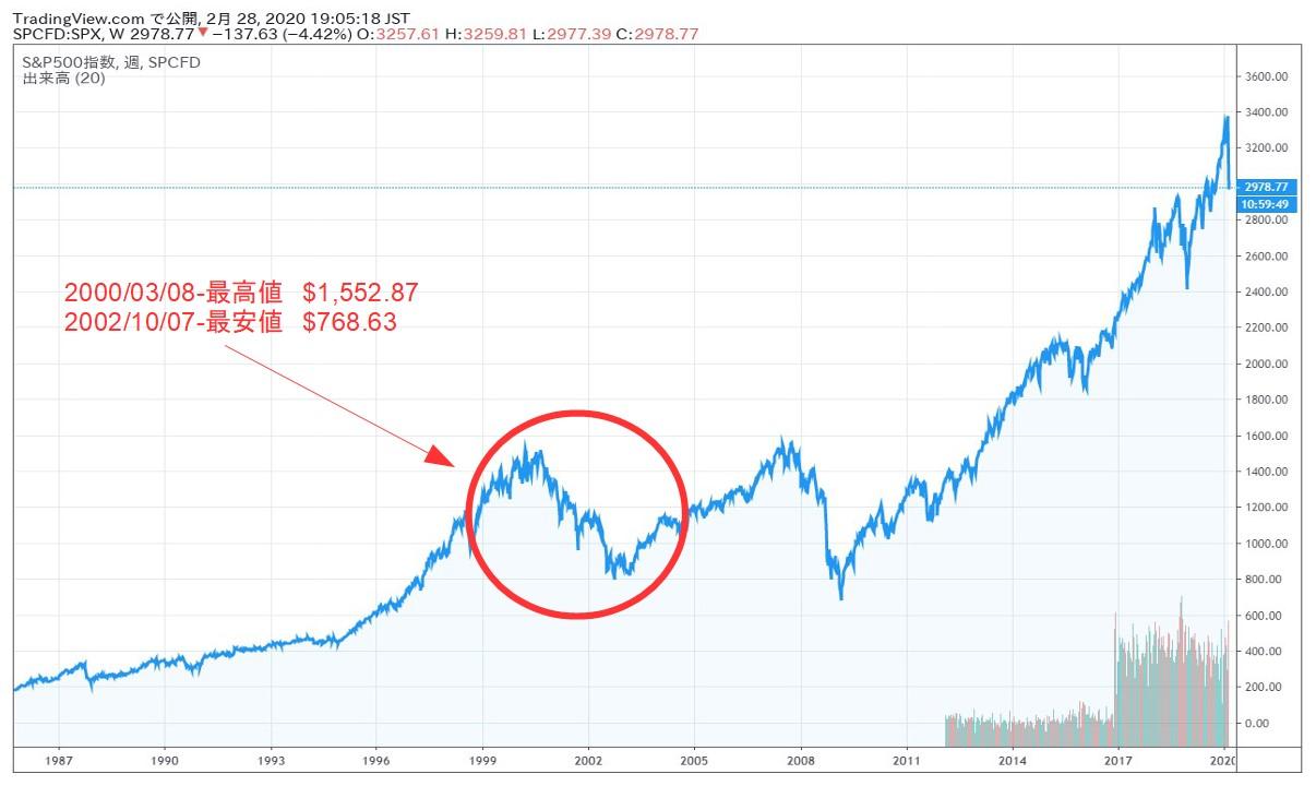 2000ドットコムバブル時のspxチャート