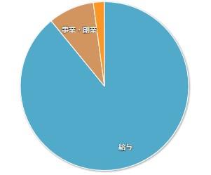 202001マネーフォワードME-家計簿公開-収入01