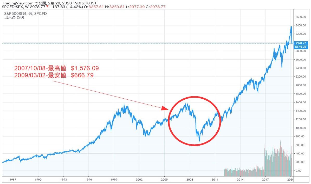 2007リーマンショック時のspxチャート