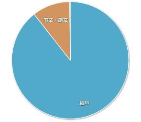 202002マネーフォワードME-家計簿公開-収入01