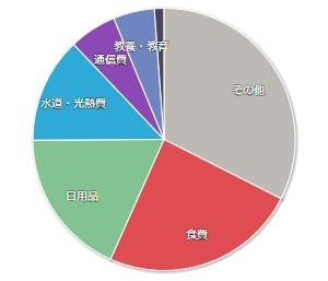 202003マネーフォワードME-家計簿公開-支出01