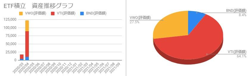 202004_ETFポートフォリオと月毎の資産推移