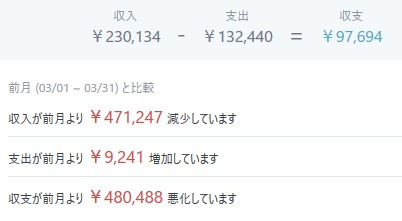 202004マネーフォワードME-家計簿公開-収支01