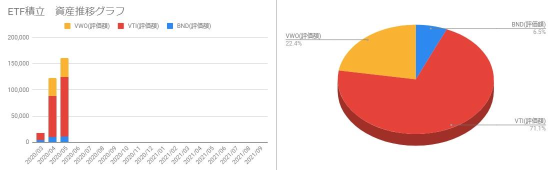 202005_ETFポートフォリオと月毎の資産推移
