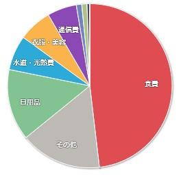 202006マネーフォワードME-家計簿公開-支出01