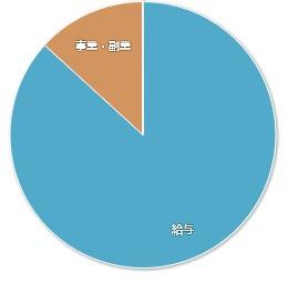 202008マネーフォワードME-家計簿公開-収入01