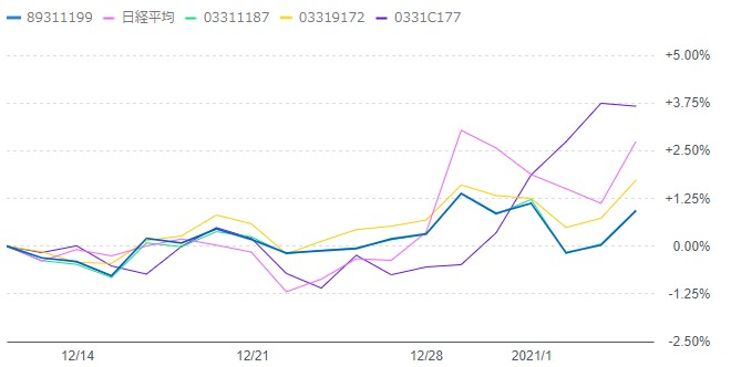 202101-emaxis-sbivooチャート比較