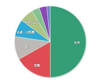202101-マネーフォワードME-家計簿公開-支出01