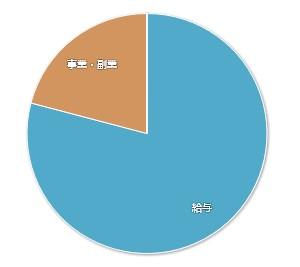 202101-マネーフォワードME-家計簿公開-収入01