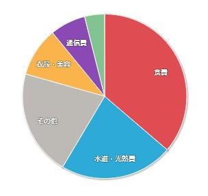 202102-マネーフォワードME-家計簿公開-支出01