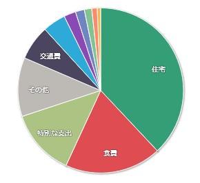 202105-マネーフォワードME-家計簿公開-支出01