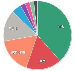 202106-マネーフォワードME-家計簿公開-支出01