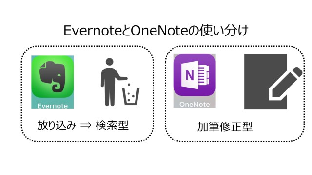Evernote OneNote