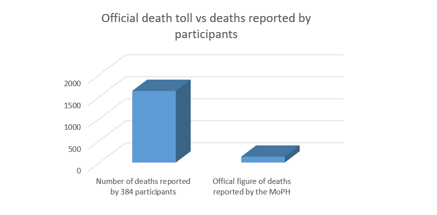 official death toll vs reported ones