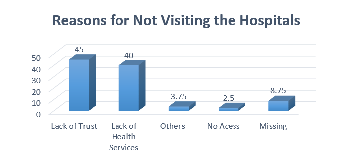 Reasons for Not visiting Hospitals