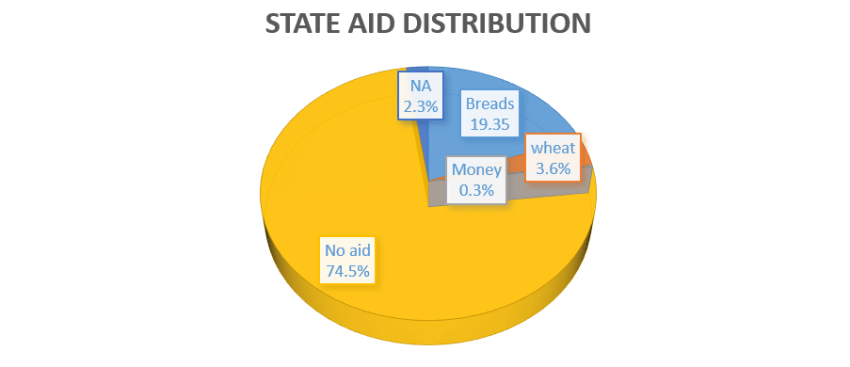 State Aid Distribution