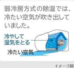 弱冷房方式の除湿では、冷たい空気が吹き出していました。