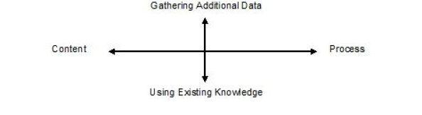 power of rigorous thinking chart 1