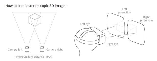 การถ่ายภาพสามมิติ จะใช้กล้องสองตัวจำลองเป็นเหมือนการดูผ่านดวงตาสองข้าง