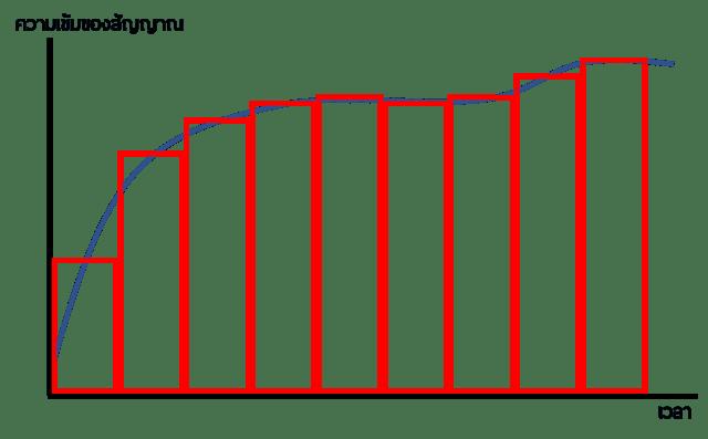 Sampling rate คือ ความถี่ในการเก็บข้อมูลเสียง ยิ่งมีมาก ยิ่งทำให้สามารถแปลงคลื่นแอนะล็อกให้กลายเป็นดิจิทัลได้ใกล้เคียงของเดิมมากที่สุด