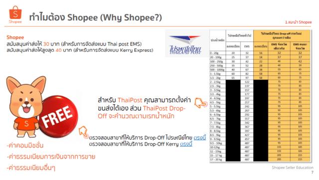 คู่มือผู้ขายของ Shopee แสดงให้เห็นว่าฟรีค่า Commission (แต่อัพเดตล่าสุด จะคิดค่าธุรกรรมแล้ว)