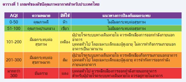 เกณฑ์ของดัชนีคุณภาพอากาศสำหรับประเทศไทย