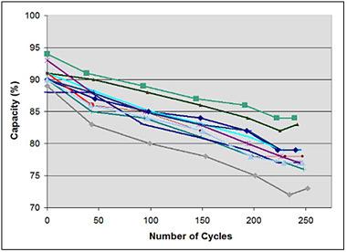ความสามารถในการเก็บประจุของแบตเตอรี่ลดลง เมื่อชาร์จแบตเตอรี่ไปหลายๆ รอบ (Cycle) (เครดิตภาพ: Cadex)