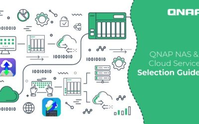 ภาพปกบล็อก QNAP NAS & Cloud Service Selection Guide