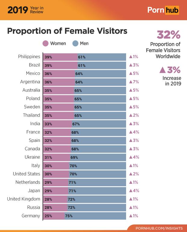 อินโฟกราฟิกแสดงอัตราส่วนของผู้ชมเว็บ Pornhub แยกตามเพศ
