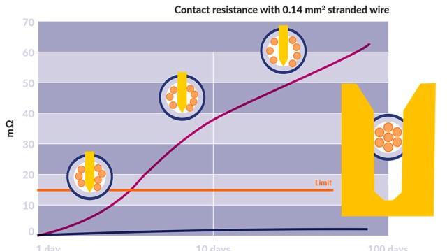 กราฟิกอธิบายค่าความต้านทานของสาย LAN ที่เข้าหัวด้วยดีไซน์ที่แตกต่างกัน