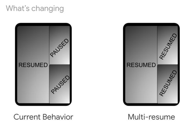 กราฟิกอธิบายเรื่อง Multi-resume ของระบบปฏิบัติการ Android 9