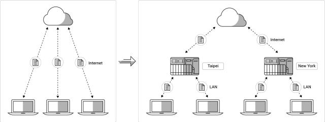 กราฟิกเปรียบเทียบระหว่าง คลาวด์สาธารณะ กับ Hybrid cloud โดยใช้ QNAP NAS เป็นตัวกลาง