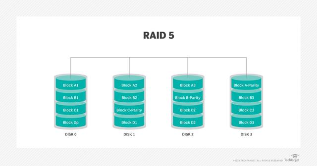 ภาพกราฟิกอธิบายหลักการทำงานของ RAID5