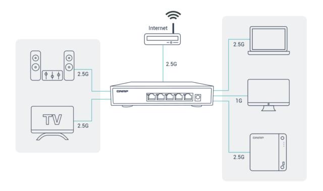 กราฟิกอธิบายการเชื่อมต่อ QNAP NAS ด้วย 2.5GbE
