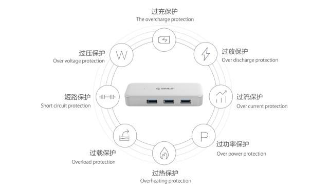 ภาพอธิบายฟีเจอร์ต่างๆ ของ Orico Type-C USB 3.0 Hub TC4U-U3