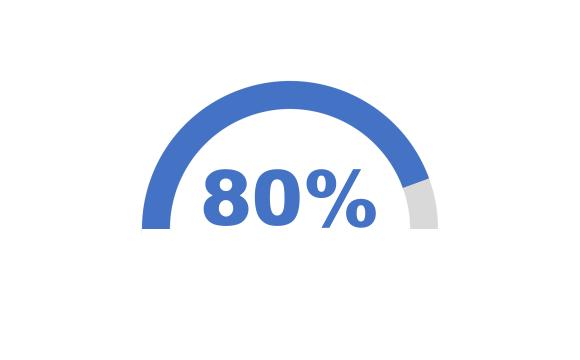 กราฟโดนัทครึ่งวงกลม แถบสีน้ำเงินกินพื้นที่ไปราวๆ 80% ของครึ่งวงกลม มีตัวเลข 80% สีน้ำเงินตัวใหญ่อยู่ตรงกลาง