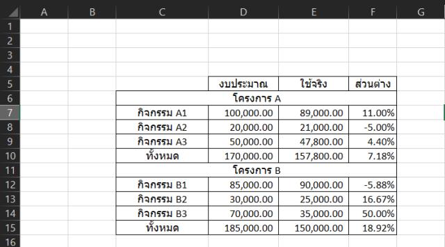 ตารางโปรแกรม Excel แสดงตัวอย่างการวางแผนงบประมาณโครงการ