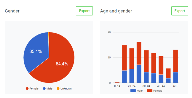 กราฟแสดงข้อมูลประชากรของผู้ที่เพิ่มบัญชี LINE OA บัญชีนึงเป็นเพื่อน แสดงอัตราส่วนชาย-หญิง และช่วงอายุ